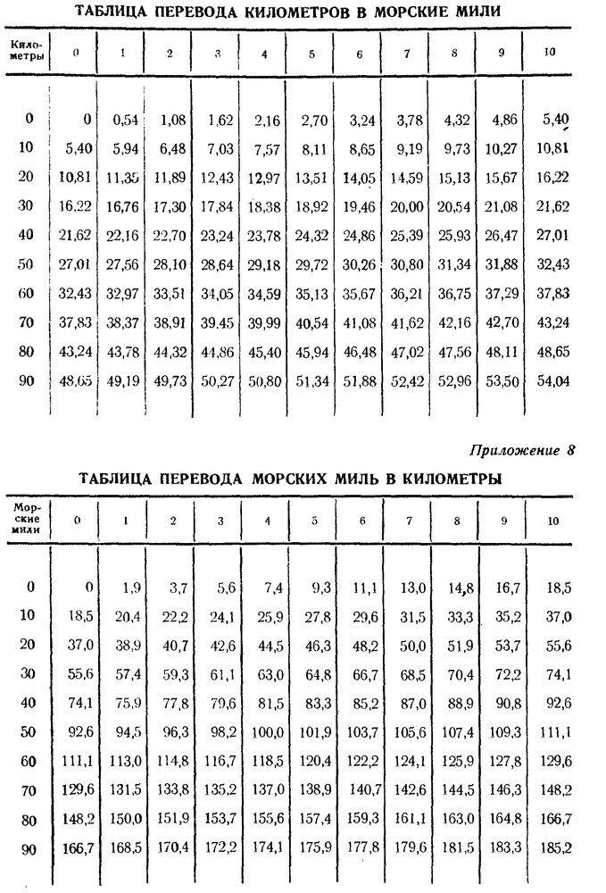 Переводная таблица.jpg
